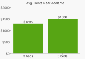 Graph of average rent prices for Adelanto
