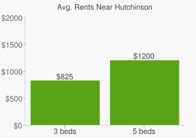 Graph of average rent prices for Hutchinson