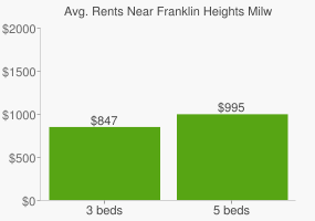 Graph of average rent prices for Franklin Heights Milwaukee