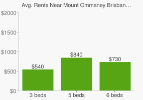 Graph of average rent prices for Mount Ommaney Brisbane