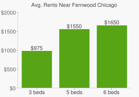 Graph of average rent prices for Fernwood Chicago