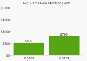 Graph of average rent prices for Murdoch Perth