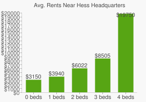 Graph of average rent prices for Hess Headquarters