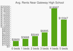 Graph of average rent prices for Gateway High School