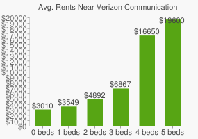 Graph of average rent prices for Verizon Communications Headquarters