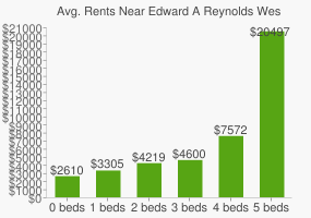 Graph of average rent prices for Edward A Reynolds West Side High School