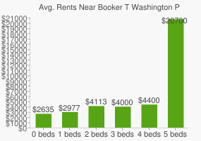 Graph of average rent prices for Booker T Washington Playground