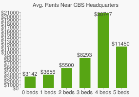 Graph of average rent prices for CBS Headquarters