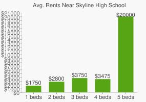 Graph of average rent prices for Skyline High School