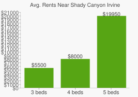 Graph of average rent prices for Shady Canyon Irvine