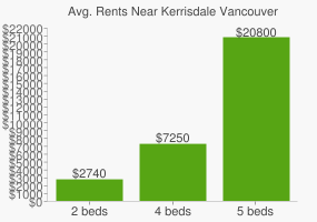 Graph of average rent prices for Kerrisdale Vancouver