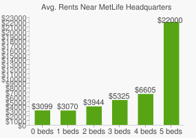 Graph of average rent prices for MetLife Headquarters