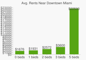 Graph of average rent prices for Downtown Miami