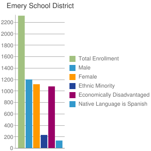 Emery School District