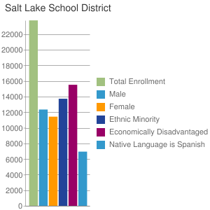 Salt Lake School District