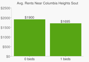 Graph of average rent prices for Columbia Heights South Arlington