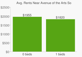 Graph of average rent prices for Avenue of the Arts South Philadelphia