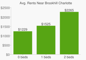 Graph of average rent prices for Brookhill Charlotte
