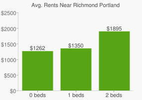 Graph of average rent prices for Richmond Portland