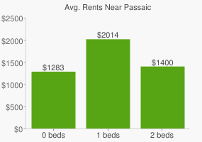 Graph of average rent prices for Passaic