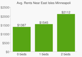 Graph of average rent prices for East Isles Minneapolis
