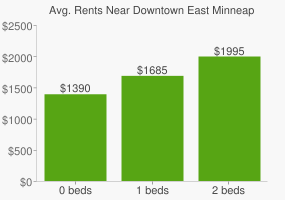 Graph of average rent prices for Downtown East Minneapolis