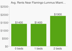 Graph of average rent prices for Flamingo-Lummus Miami Beach
