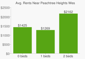 Graph of average rent prices for Peachtree Heights West Atlanta