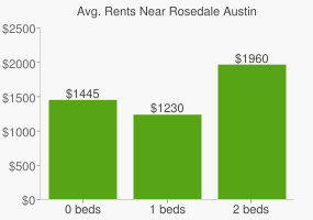 Graph of average rent prices for Rosedale Austin