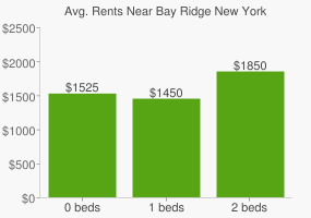 Graph of average rent prices for Bay Ridge New York