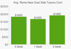 Graph of average rent prices for East Side Tysons Corner