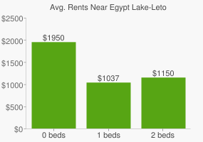 Graph of average rent prices for Egypt Lake-Leto