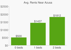 Graph of average rent prices for Azusa