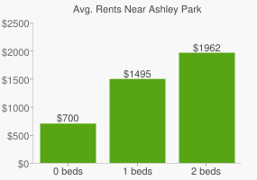 Graph of average rent prices for Ashley Park