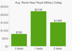 Graph of average rent prices for Royal Military College