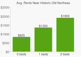 Graph of average rent prices for Historic Old Northeast St. Petersburg
