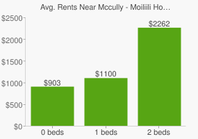 Graph of average rent prices for Mccully - Moiliili Honolulu