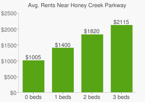 Graph of average rent prices for Honey Creek Parkway