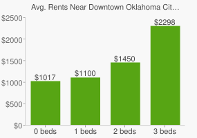 Graph of average rent prices for Downtown Oklahoma City