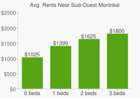 Graph of average rent prices for Sud-Ouest Montréal