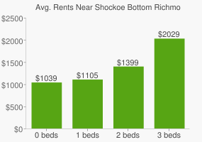 Graph of average rent prices for Shockoe Bottom Richmond