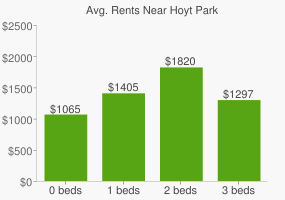 Graph of average rent prices for Hoyt Park