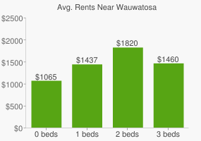 Graph of average rent prices for Wauwatosa