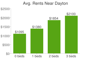 Graph of average rent prices for Dayton