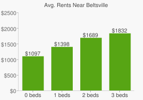 Graph of average rent prices for Beltsville