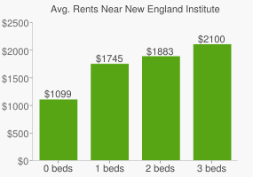 Graph of average rent prices for New England Institute of Art