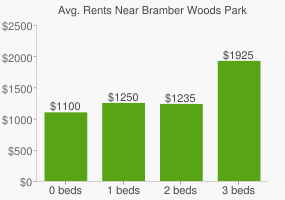 Graph of average rent prices for Bramber Woods Park
