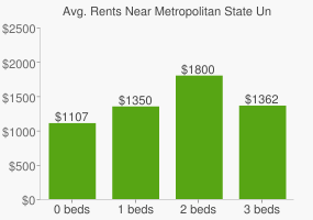 Graph of average rent prices for Metropolitan State University