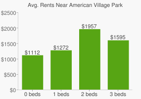 Graph of average rent prices for American Village Park