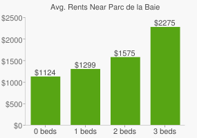 Graph of average rent prices for Parc de la Baie